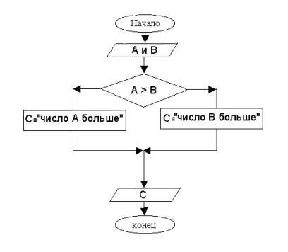 Блок-схема 2.