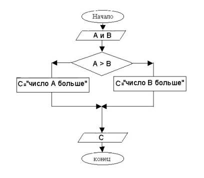 Разветвляющийся алгоритм